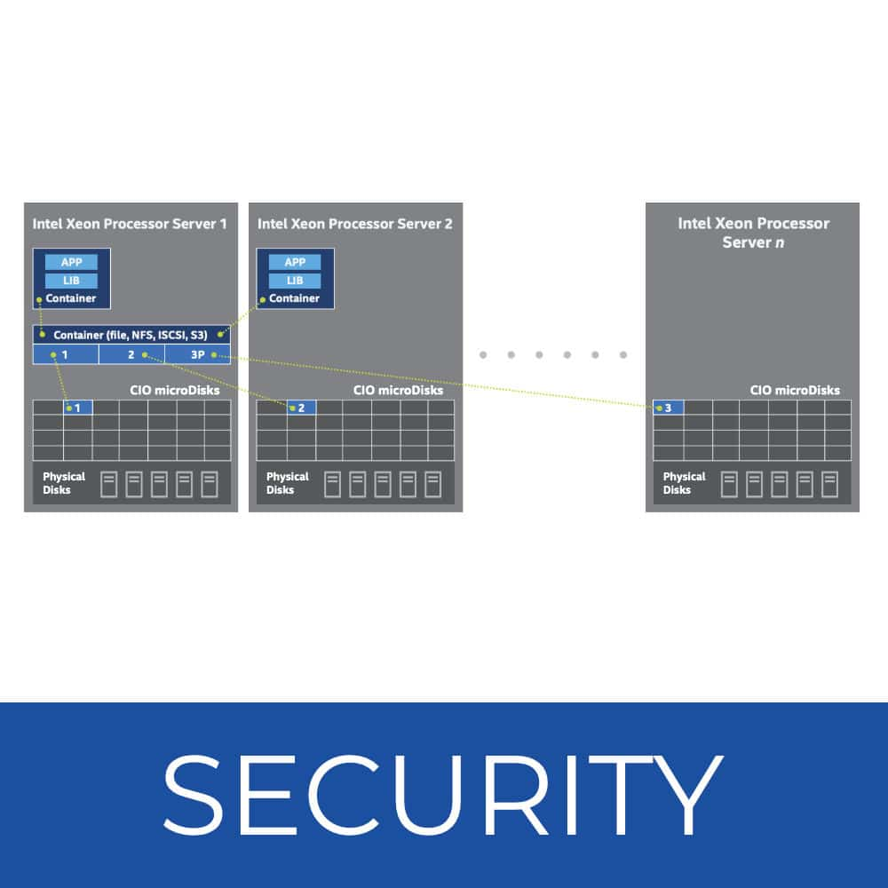 Automated Storage - Security